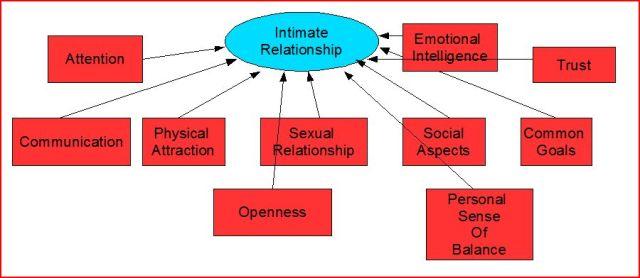 intimate
